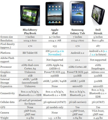 Blackberry Tablet Playbook Will Have Inch Diagonal Two Cameras