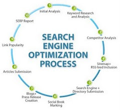 SEO Expert India: SEO Work Process