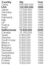 Ülkeler ve Bisiklet Kullanıcı Sayısı