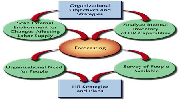 importance of hr planning Hr strategic planning is a critical matter calling for the attention and decision by the highest managerial level in your organization this is one of the important 21st century hr issues that you and your management team need to tackle.