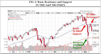 technical indicators basic resistance support sp 500