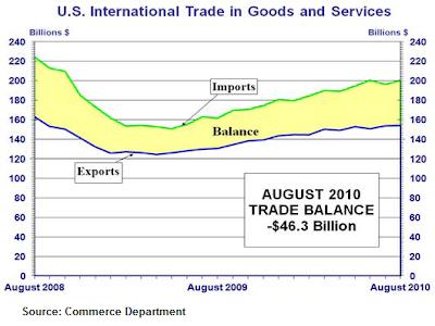 August trade gap 2010