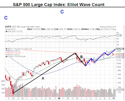 S&P 500 Large Cap Index Elliot Wave Count