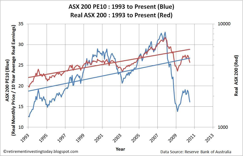 Single stock options asx