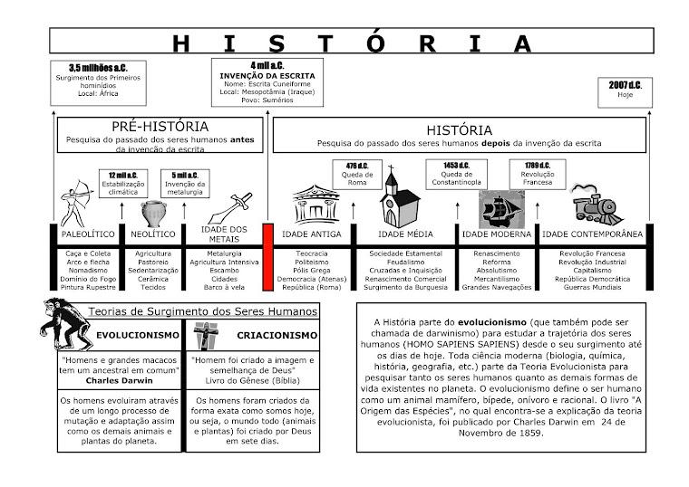 LINHA DO TEMPO DA HISTÓRIA