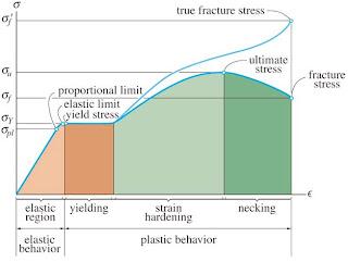 Okasatria novyanto blog pengujian tarik pada pembebanan daro nol sampai mencapai titik proporsional limit grafik masih merupakan garis lurus pada daerah proporsional limit ini apabila besarnya ccuart Choice Image