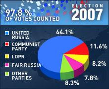 Russia: Voting Updates!