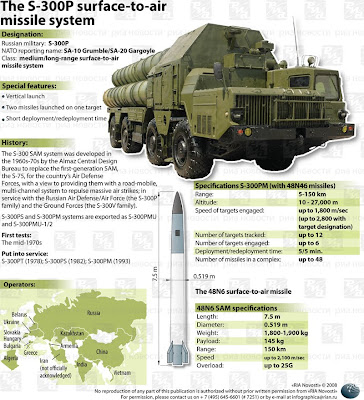 Why Iran Wants the Delivery of the S-300 Air Defense Missiles From Russia!