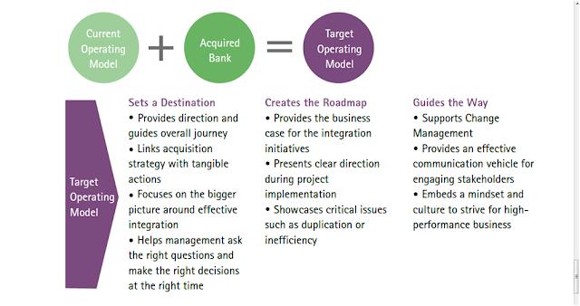 management change models implement at bank