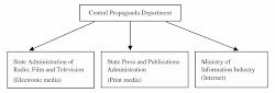 Dynamics of News Media Regulations in China:Explanations and Implications