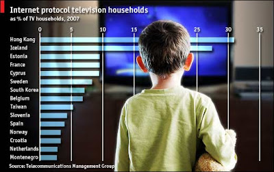 graph of Population watch TV via the Internet