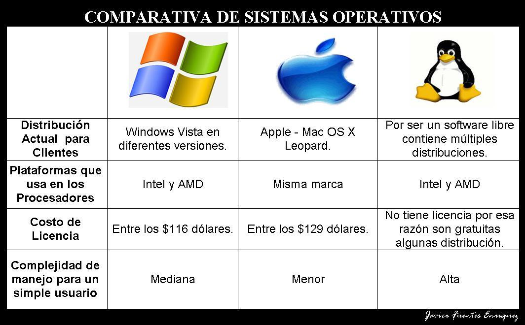 a comparison of unix linux mac and windows operating systems