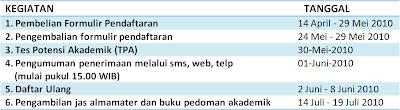 Pendaftaran Mahasiswa Baru Universitas Surabaya 2010-2011