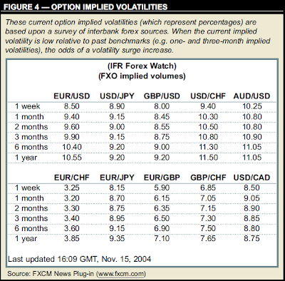 Implied volatility forex