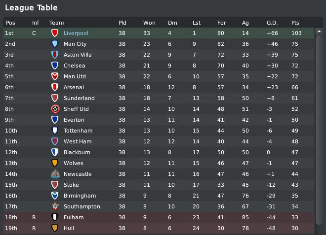 Anton 39 s football manager blog season 2013 2014 overview for 1 league table