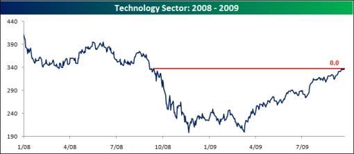 [tech+sector]