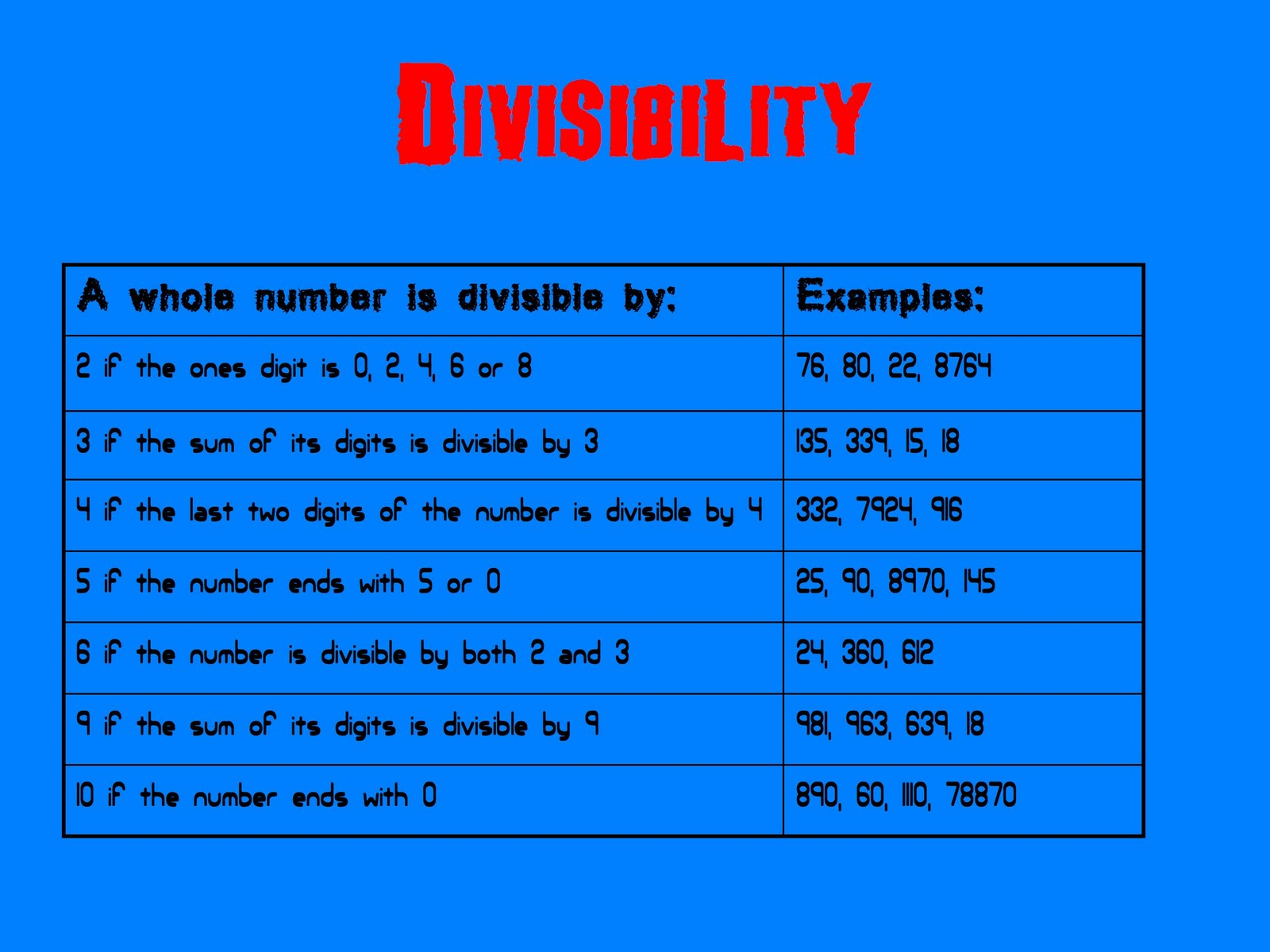 """Search Results for """"Divisibility Rules Chart"""" – Calendar 2015"""