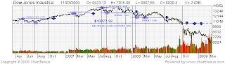 Dow Jones Industrial Chart