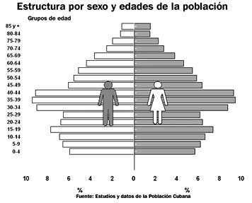 estructura por sexo y edades de la población