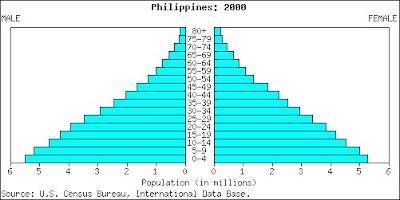 Ejemplo de pirámide poblacional