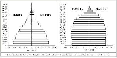 Pirámide poblacional mundial Pirámide poblacional mundial (1998) (estimada para 2050)