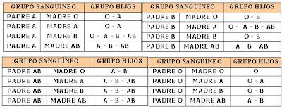 Determinación de los grupos sanguíneos A - B - O