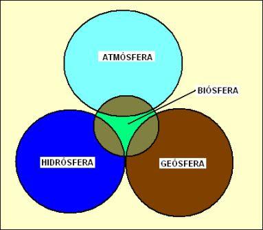 relación de la biosfera con la atmósfera, hidrósfera y geósfera