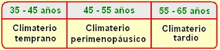 Etapas del climaterio