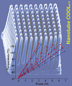 Red graph lines show the temperature of a bare chip as increased power is applied, while blue lines show the reduced temperatures of a chip equipped with a carbon nanotube cooling structure (pictured in the background). Solid and dashed lines represent experimental and computational results, respectively. Both natural and forced convection conditions are noted. Image Credit: Rensselaer/Robert Vajtai.