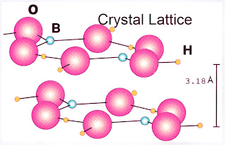 This diagram illustrates the crystalline structure of boric acid. Boron atoms are shown as blue spheres, oxygen pink, and hydrogen brown. Molecular forces that bind the layers in the lattice enable them to slide over one another with very low friction.