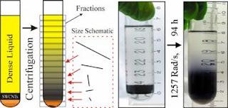 length separation technique for carbon nanotubes