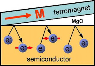 Ferromagnet Semiconductor Structure