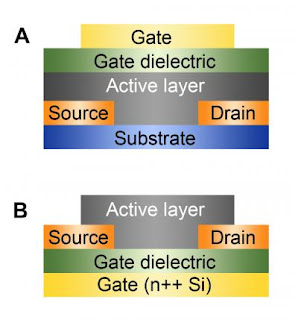 Organic Semiconductors for Printable Electronics