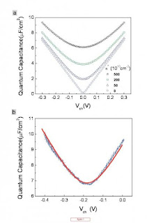 two plots of quantum capacitance as a function of potential.