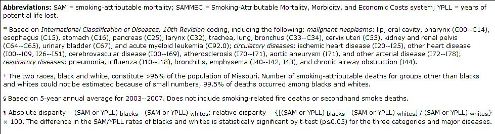 Smoking-Attributable Mortality