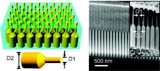 Nanopillars