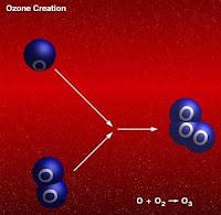 Ozone formation