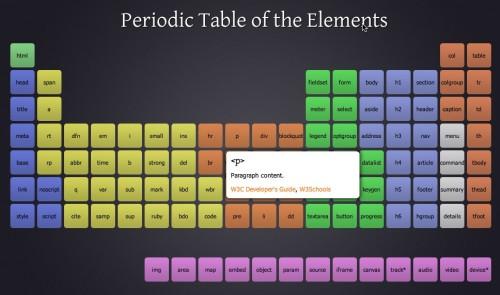 Tabla periodica del html antrax labs tabla periodica del html urtaz Gallery