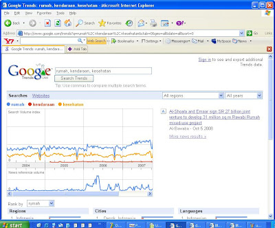 google trends labs