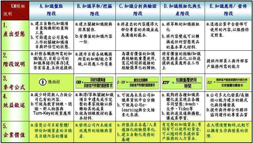 知識管理客製化模組效益-功能範例
