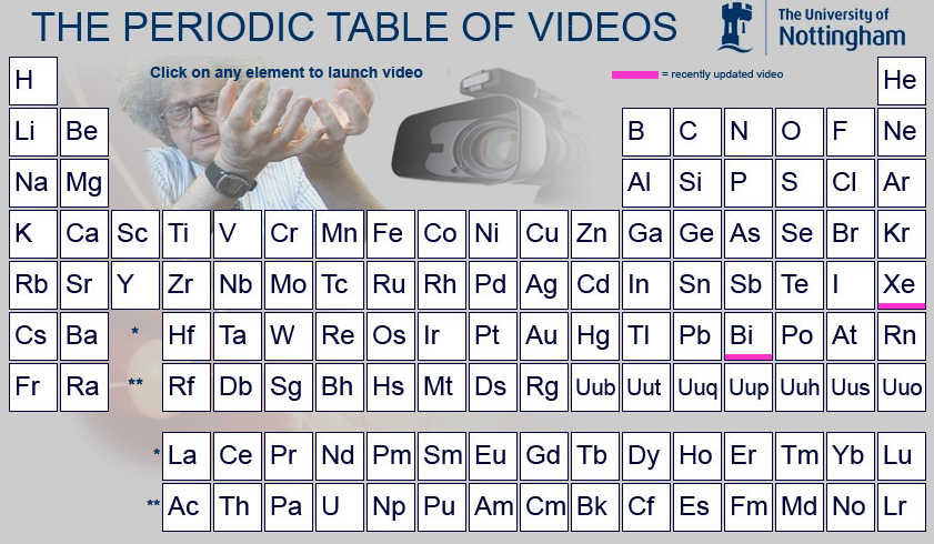 Techknowledgey tip from a cybrarian learn the periodic table the periodic table of videos is produced by the university of nottingham the table features a video demonstration of the characteristics of each element in urtaz Images