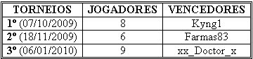 Vencedores Torneios Amadora Poker KK's