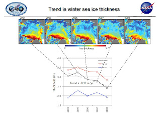 ICESat measurements of the distribution of winter sea ice thickness over the Arctic Ocean in 2008.