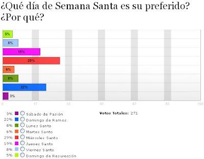 El Miércoles Santo, día preferido por los usuarios del 'Diario de Almería'
