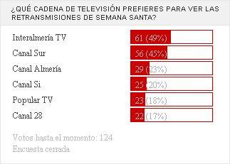 El 49% de los internautas prefiere Interalmería TV para ver la Semana Santa
