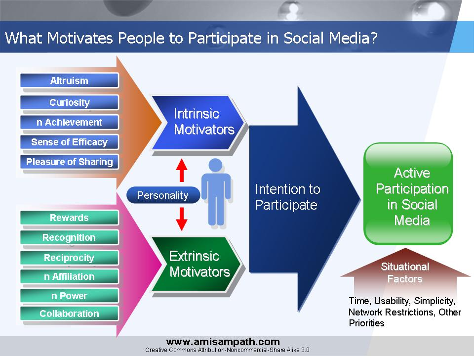 factors that motivate people
