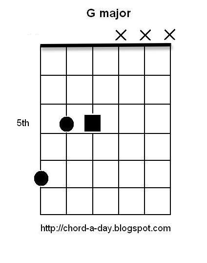 A New Guitar Chord Every Day: 12 Major Triads - inversion 10