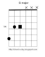 G Major triad Guitar Chord