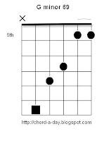 G minor 69 Guitar Chord