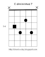 C diminished 7th Guitar Chord